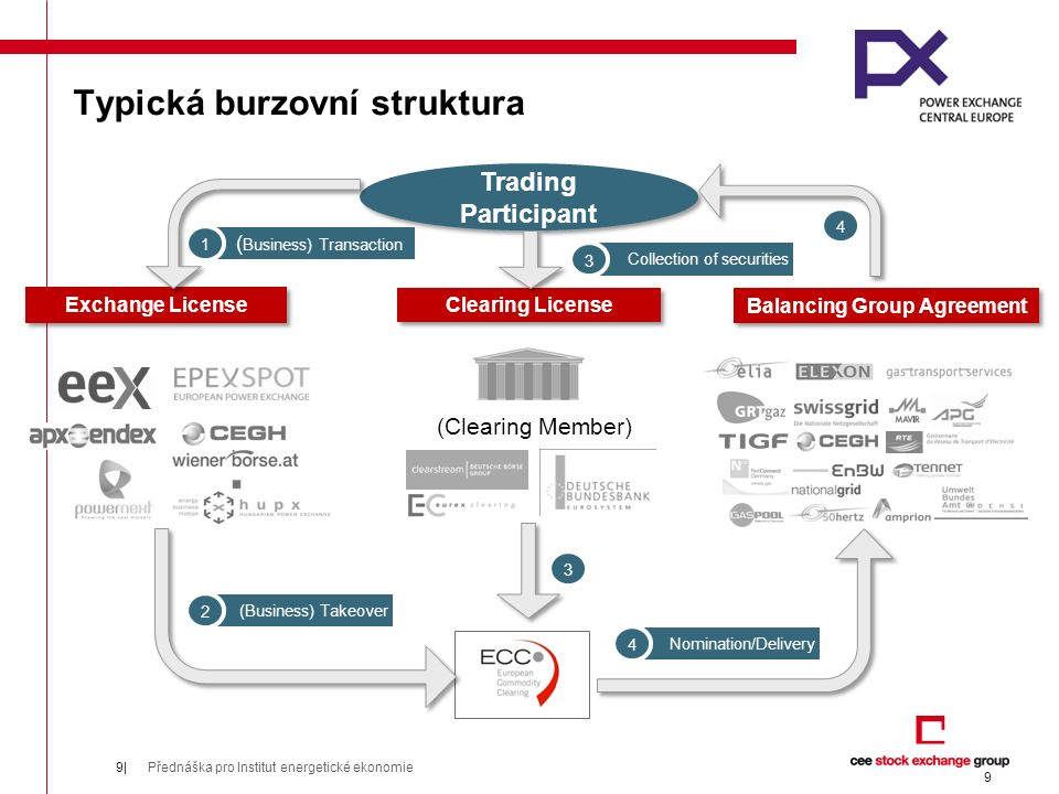Typická burzovní struktura Trading Participant Clearing License Exchange License (Clearing Member) ( Business) Transaction 1 (Business) Takeover 2 Collection of securities 3 3 Nomination/Delivery 4 4 Balancing Group Agreement 9 Přednáška pro Institut energetické ekonomie9|