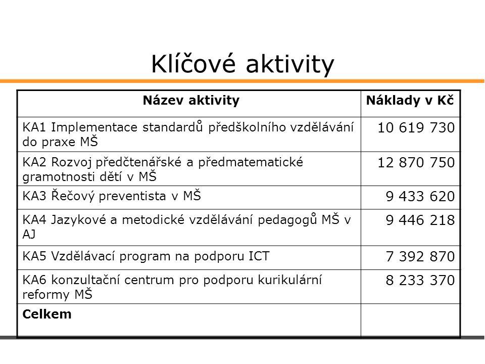 Klíčové aktivity Název aktivityNáklady v Kč KA1 Implementace standardů předškolního vzdělávání do praxe MŠ 10 619 730 KA2 Rozvoj předčtenářské a předm