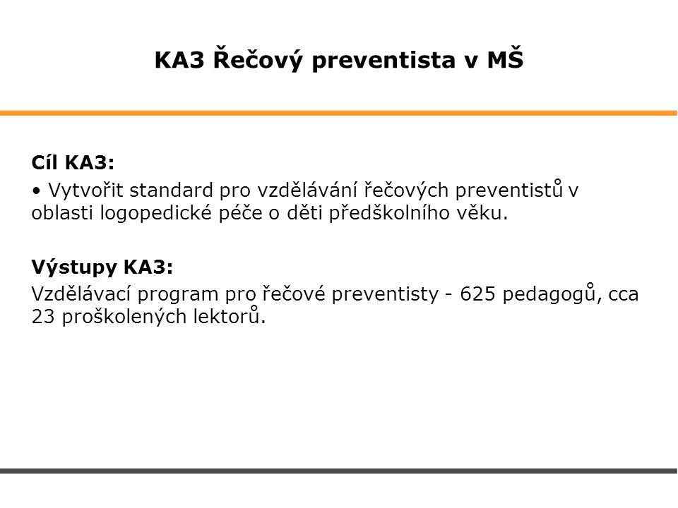 KA3 Řečový preventista v MŠ Cíl KA3: Vytvořit standard pro vzdělávání řečových preventistů v oblasti logopedické péče o děti předškolního věku. Výstup