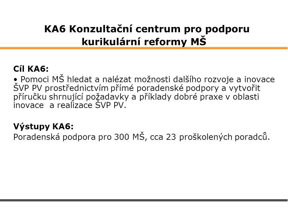 KA6 Konzultační centrum pro podporu kurikulární reformy MŠ Cíl KA6: Pomoci MŠ hledat a nalézat možnosti dalšího rozvoje a inovace ŠVP PV prostřednictv