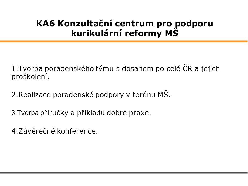 KA6 Konzultační centrum pro podporu kurikulární reformy MŠ 1.Tvorba poradenského týmu s dosahem po celé ČR a jejich proškolení. 2.Realizace poradenské