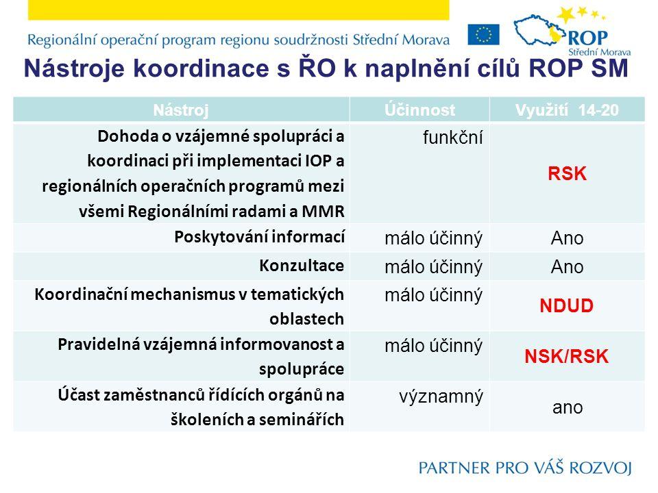 Nástroje koordinace s ŘO k naplnění cílů ROP SM NástrojÚčinnostVyužití 14-20 Dohoda o vzájemné spolupráci a koordinaci při implementaci IOP a regionál