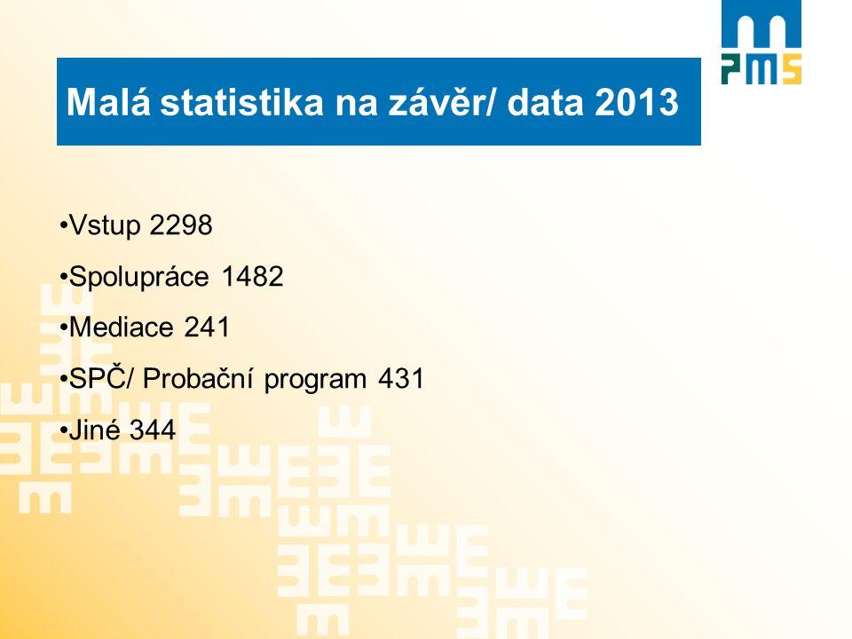 Malá statistika na závěr/ data 2013 Vstup 2298 Spolupráce 1482 Mediace 241 SPČ/ Probační program 431 Jiné 344