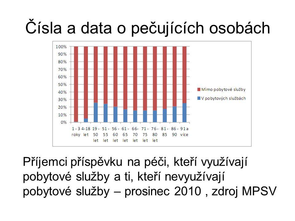 Čísla a data o pečujících osobách Příjemci příspěvku na péči, kteří využívají pobytové služby a ti, kteří nevyužívají pobytové služby – prosinec 2010, zdroj MPSV
