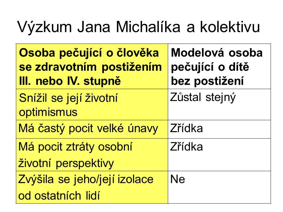 Výzkum Jana Michalíka a kolektivu Zhoršil se její/jeho zdravotní stav Nezměnil se Zhoršil se společenský život její/jeho rodiny Nezměnil se Celkově vzato se v současnosti trochu cítí šťastná/ý Velmi Co se týká očekávání do budoucna – bojí se Středně se těší