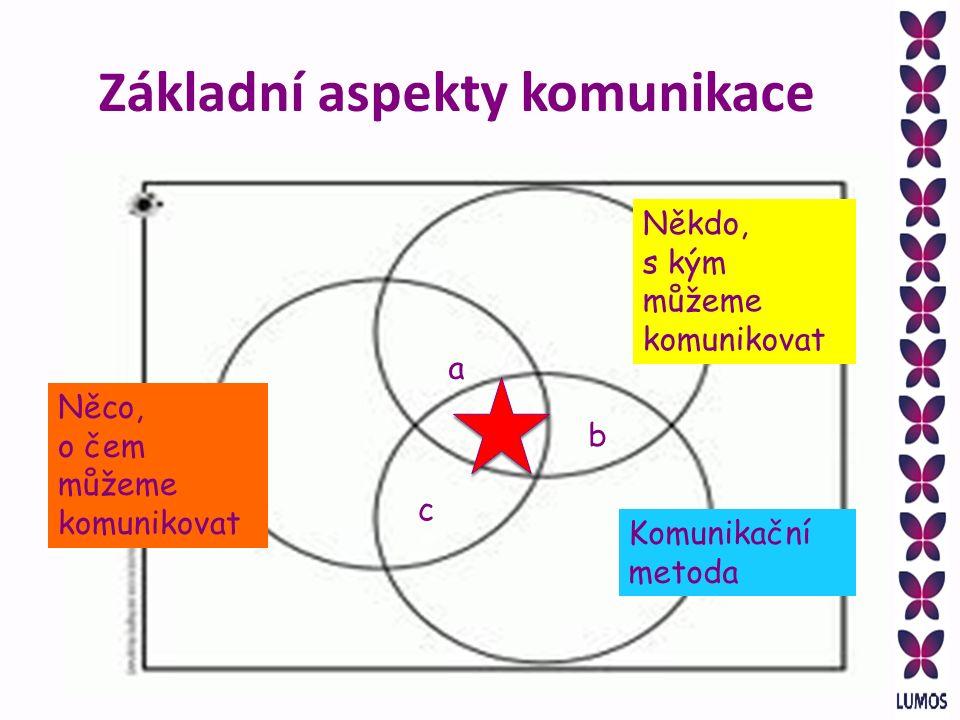 Někdo, s kým můžeme komunikovat Něco, o čem můžeme komunikovat Komunikační metoda a b c Základní aspekty komunikace