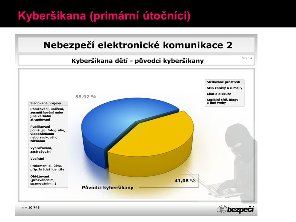 Kyberšikana (primární útočníci)