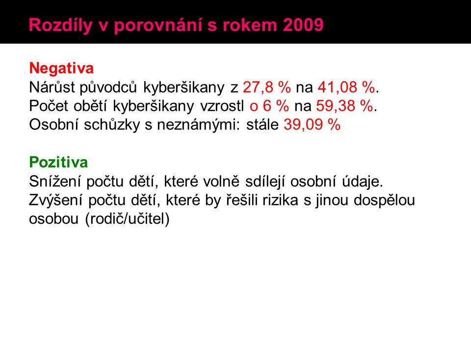 Rozdíly v porovnání s rokem 2009 Negativa Nárůst původců kyberšikany z 27,8 % na 41,08 %.