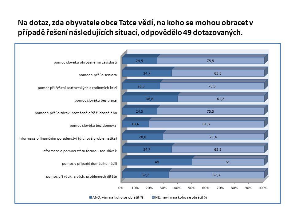Na dotaz, zda obyvatele obce Tatce vědí, na koho se mohou obracet v případě řešení následujících situací, odpovědělo 49 dotazovaných.