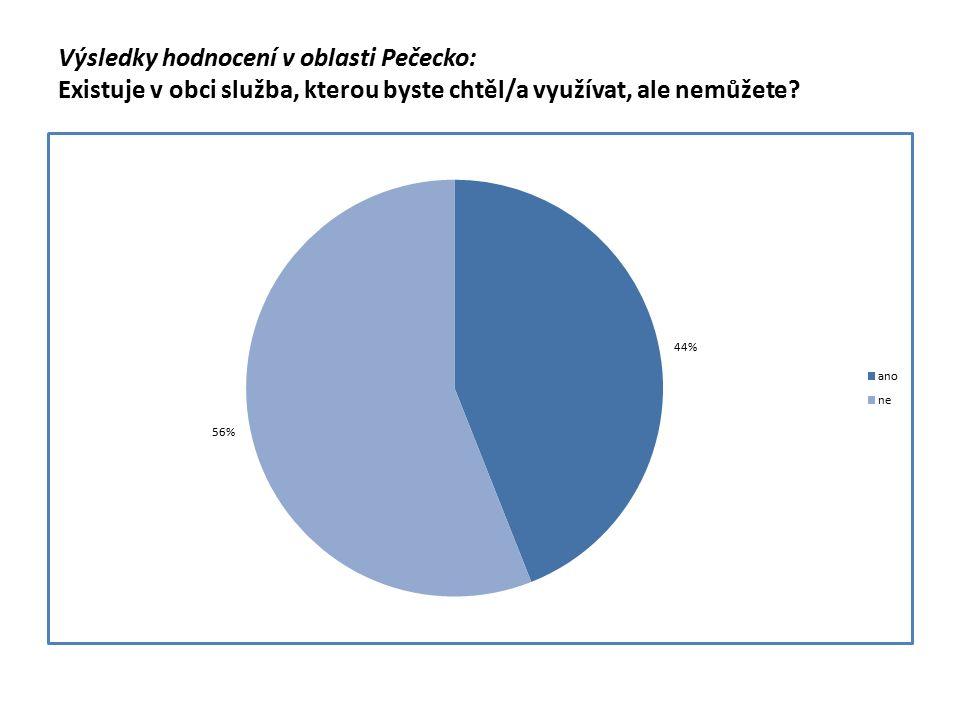 Výsledky hodnocení v oblasti Pečecko: Existuje v obci služba, kterou byste chtěl/a využívat, ale nemůžete?