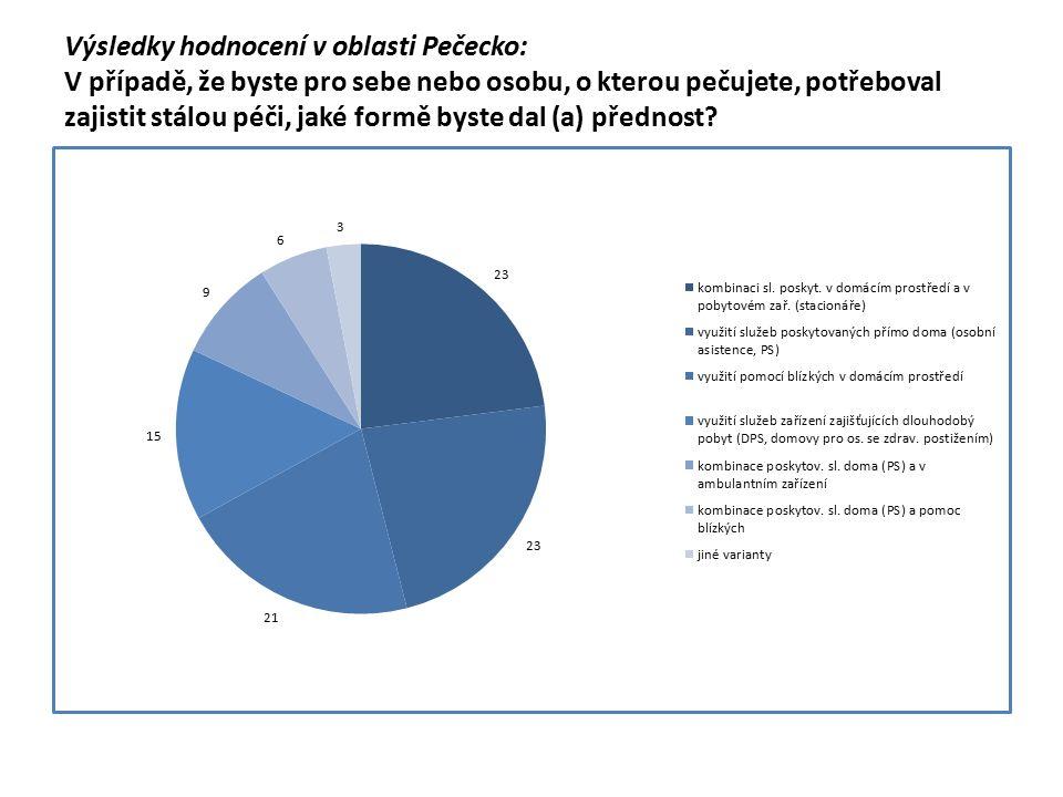 Výsledky hodnocení v oblasti Pečecko: V případě, že byste pro sebe nebo osobu, o kterou pečujete, potřeboval zajistit stálou péči, jaké formě byste dal (a) přednost?