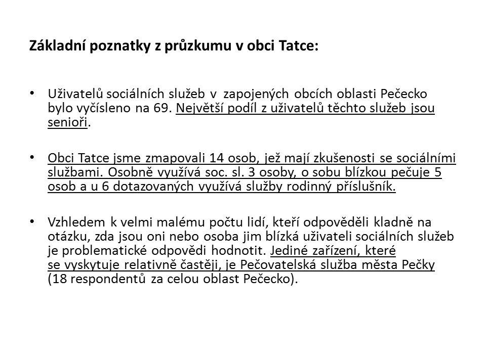 Základní poznatky z průzkumu v obci Tatce: Uživatelů sociálních služeb v zapojených obcích oblasti Pečecko bylo vyčísleno na 69.