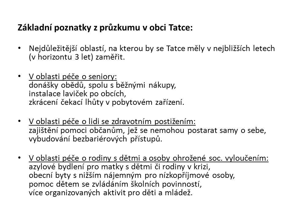 Základní poznatky z průzkumu v obci Tatce: Nejdůležitější oblastí, na kterou by se Tatce měly v nejbližších letech (v horizontu 3 let) zaměřit.
