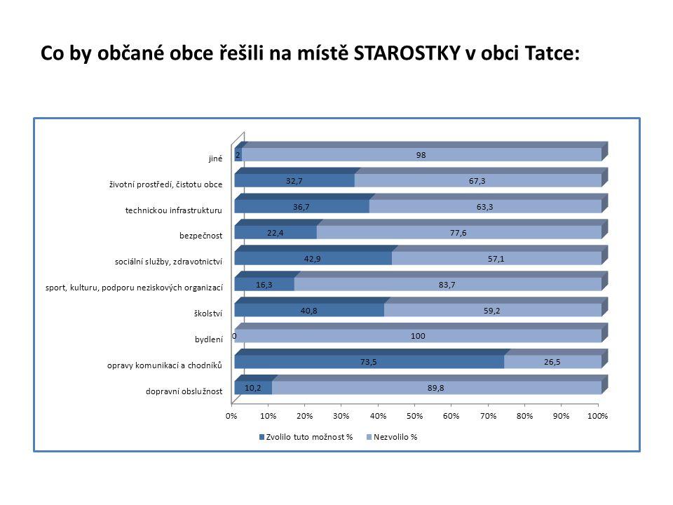 Co by občané obce řešili na místě STAROSTKY v obci Tatce: