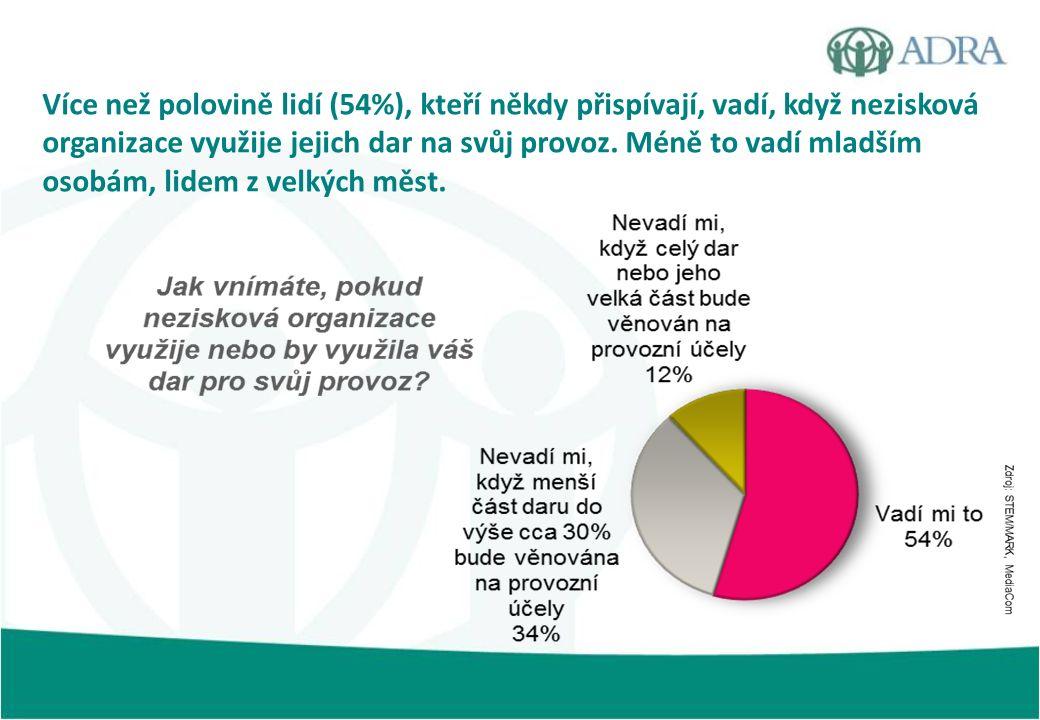 Více než polovině lidí (54%), kteří někdy přispívají, vadí, když nezisková organizace využije jejich dar na svůj provoz.