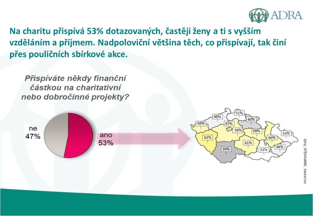 Na charitu přispívá 53% dotazovaných, častěji ženy a ti s vyšším vzděláním a příjmem. Nadpoloviční většina těch, co přispívají, tak činí přes pouliční