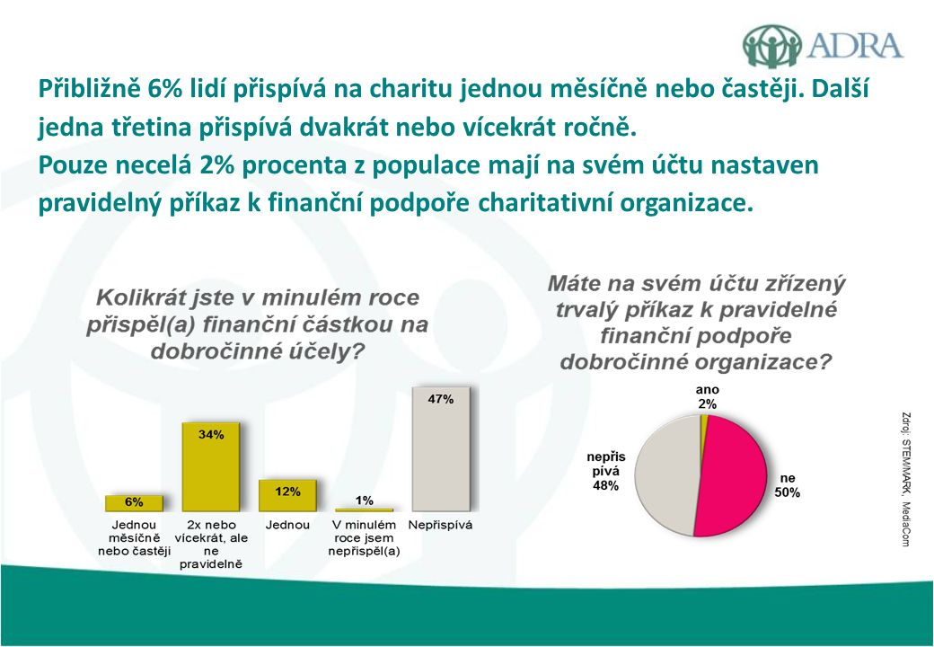 Přibližně 6% lidí přispívá na charitu jednou měsíčně nebo častěji. Další jedna třetina přispívá dvakrát nebo vícekrát ročně. Pouze necelá 2% procenta