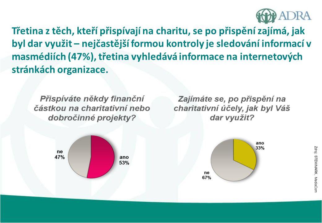 Třetina z těch, kteří přispívají na charitu, se po přispění zajímá, jak byl dar využit – nejčastější formou kontroly je sledování informací v masmédiích (47%), třetina vyhledává informace na internetových stránkách organizace.