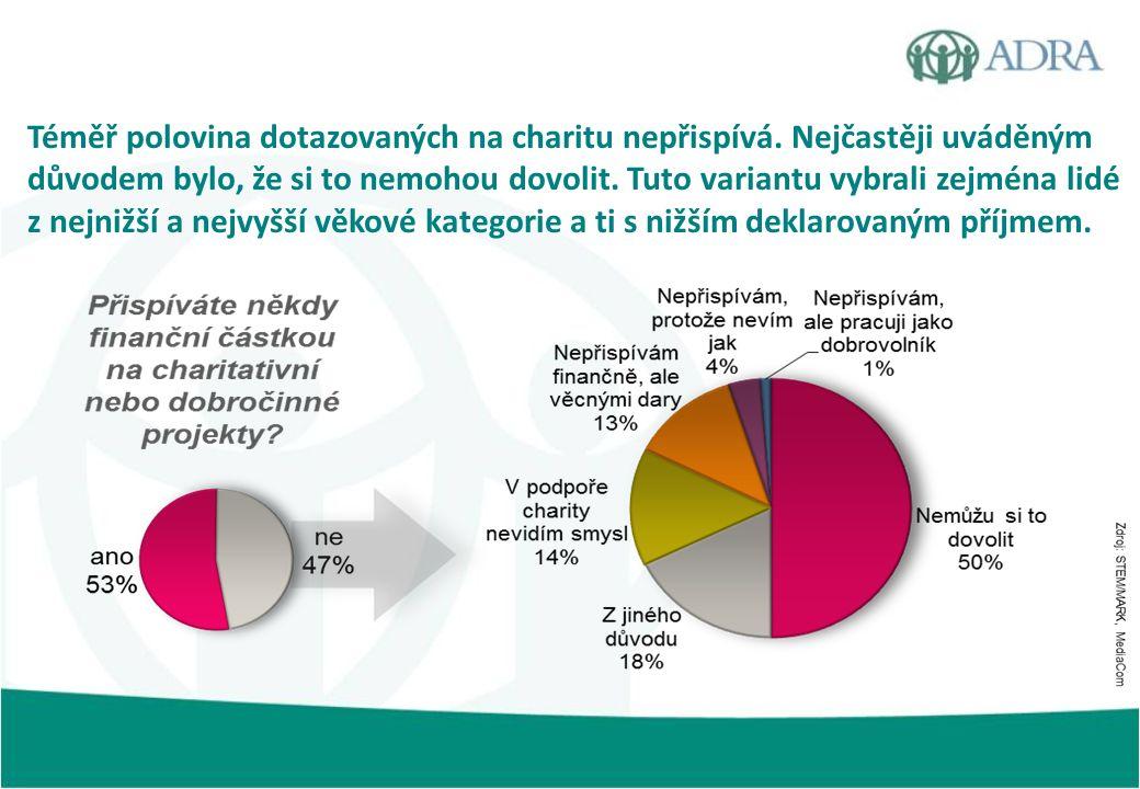 Téměř polovina dotazovaných na charitu nepřispívá. Nejčastěji uváděným důvodem bylo, že si to nemohou dovolit. Tuto variantu vybrali zejména lidé z ne