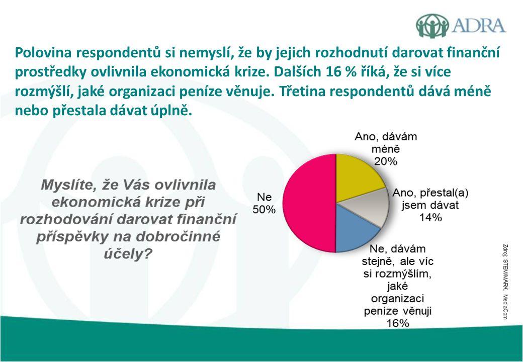 Polovina respondentů si nemyslí, že by jejich rozhodnutí darovat finanční prostředky ovlivnila ekonomická krize. Dalších 16 % říká, že si více rozmýšl