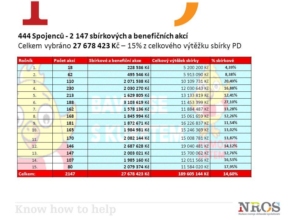 444 Spojenců - 2 147 sbírkových a benefičních akcí Celkem vybráno 27 678 423 Kč – 15% z celkového výtěžku sbírky PD RočníkPočet akcí Sbírkové a benefiční akce Celkový výtěžek sbírky% sbírkové 1.