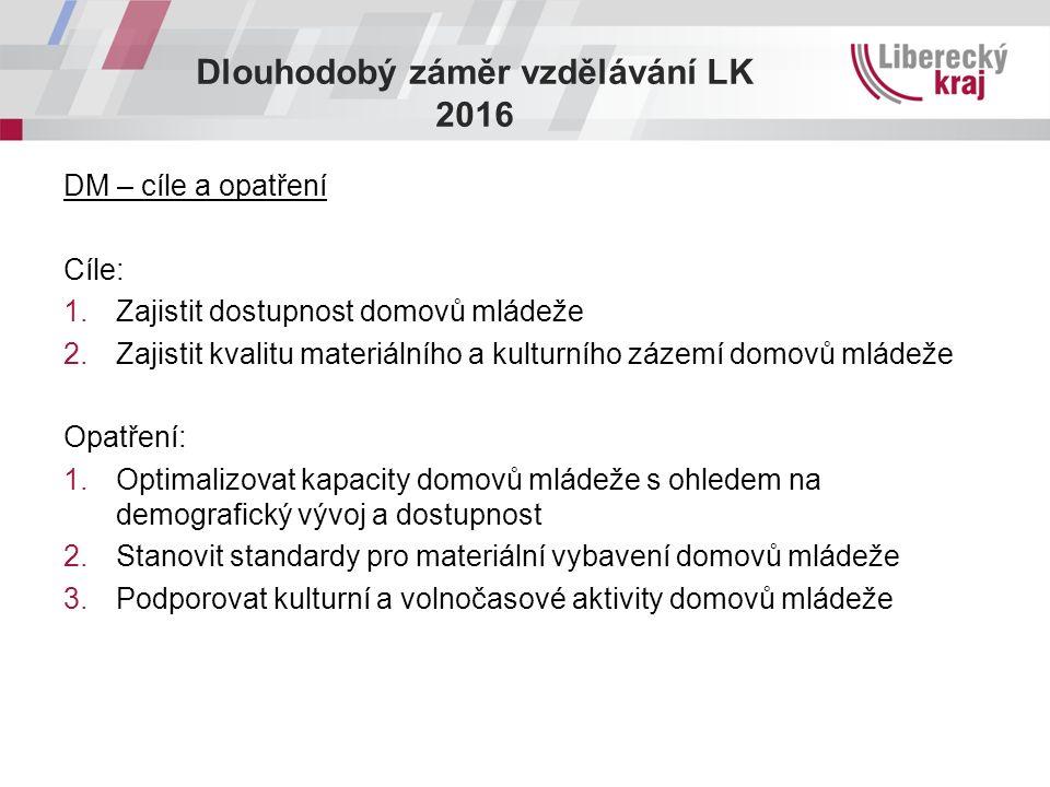 Dlouhodobý záměr vzdělávání LK 2016 DM – cíle a opatření Cíle: 1.Zajistit dostupnost domovů mládeže 2.Zajistit kvalitu materiálního a kulturního zázemí domovů mládeže Opatření: 1.Optimalizovat kapacity domovů mládeže s ohledem na demografický vývoj a dostupnost 2.Stanovit standardy pro materiální vybavení domovů mládeže 3.Podporovat kulturní a volnočasové aktivity domovů mládeže