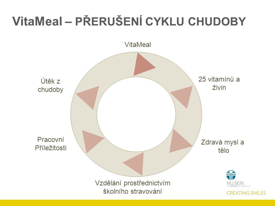 VitaMeal 25 vitamínů a živin Zdravá mysl a tělo Vzdělání prostřednictvím školního stravování Pracovní Příležitosti Útěk z chudoby VitaMeal – PŘERUŠENÍ CYKLU CHUDOBY
