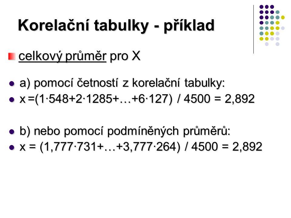 Korelační tabulky - příklad a) pomocí četností z korelační tabulky: a) pomocí četností z korelační tabulky: x =(1·548+2·1285+…+6·127) / 4500 = 2,892 x =(1·548+2·1285+…+6·127) / 4500 = 2,892 b) nebo pomocí podmíněných průměrů: b) nebo pomocí podmíněných průměrů: x = (1,777·731+…+3,777·264) / 4500 = 2,892 x = (1,777·731+…+3,777·264) / 4500 = 2,892 celkový průměr pro X