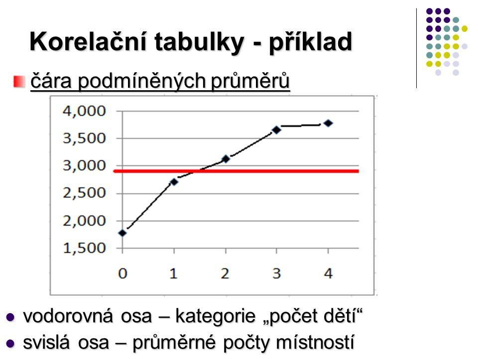 """Korelační tabulky - příklad vodorovná osa – kategorie """"počet dětí vodorovná osa – kategorie """"počet dětí svislá osa – průměrné počty místností svislá osa – průměrné počty místností čára podmíněných průměrů"""