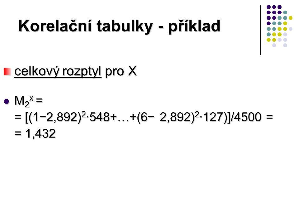 Korelační tabulky - příklad M 2 x = M 2 x = = [(1−2,892) 2 ·548+…+(6− 2,892) 2 ·127)]/4500 = = 1,432 celkový rozptyl pro X