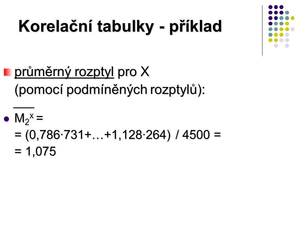 Korelační tabulky - příklad ___ ___ M 2 x = M 2 x = = (0,786·731+…+1,128·264) / 4500 = = 1,075 průměrný rozptyl pro X (pomocí podmíněných rozptylů):