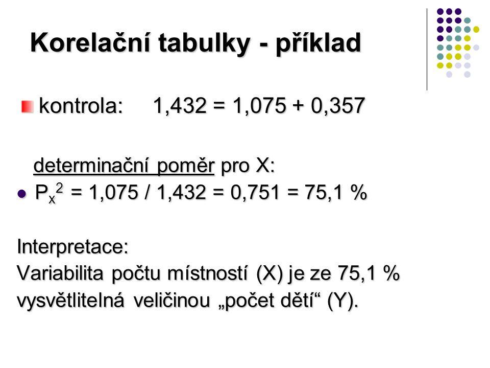 """Korelační tabulky - příklad determinační poměr pro X: determinační poměr pro X: P x 2 = 1,075 / 1,432 = 0,751 = 75,1 % P x 2 = 1,075 / 1,432 = 0,751 = 75,1 %Interpretace: Variabilita počtu místností (X) je ze 75,1 % vysvětlitelná veličinou """"počet dětí (Y)."""