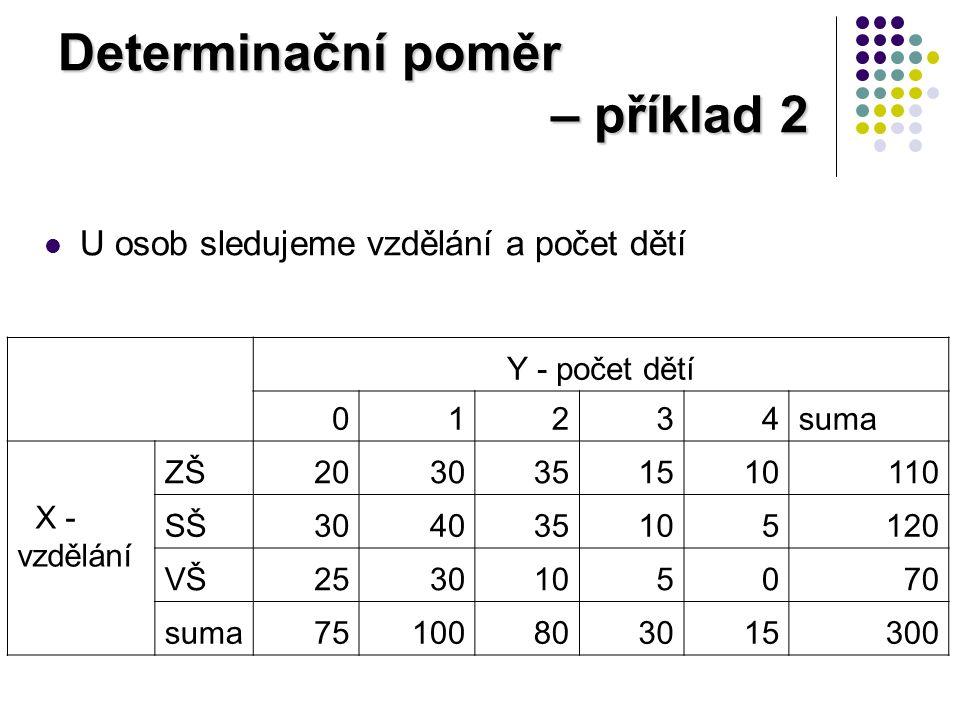Determinační poměr – příklad 2 U osob sledujeme vzdělání a počet dětí Y - počet dětí 01234suma X - vzdělání ZŠ2030351510110 SŠ304035105120 VŠ2530105070 suma75100803015300
