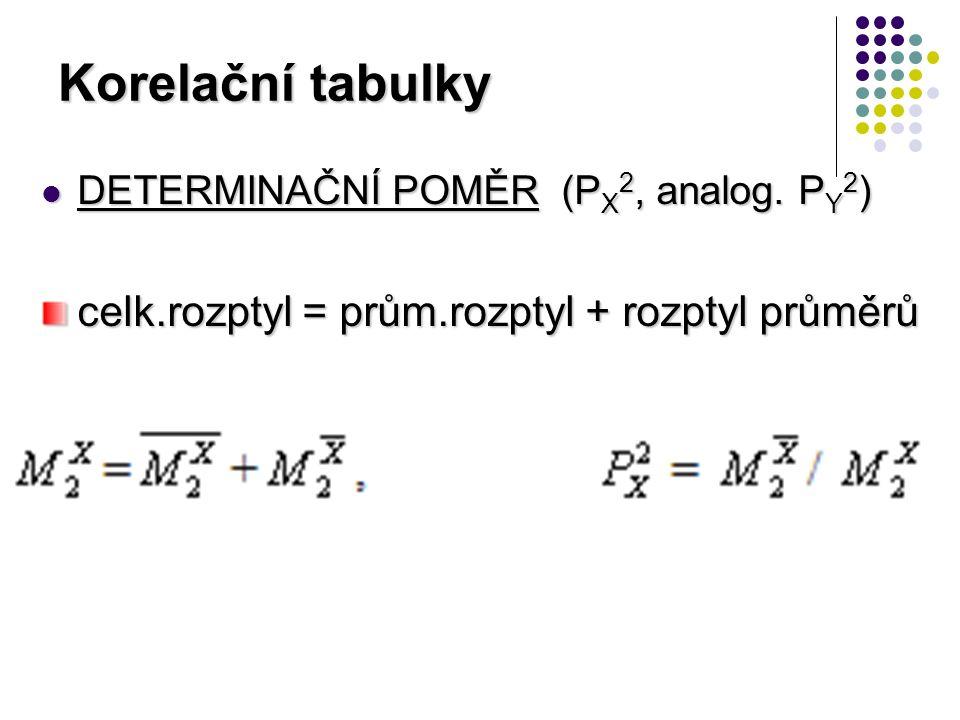 Korelační tabulky DETERMINAČNÍ POMĚR (P X 2, analog.