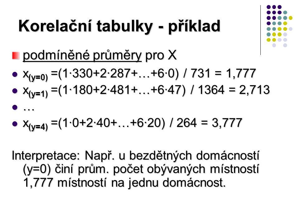 Korelační tabulky - příklad x (y=0) =(1·330+2·287+…+6·0) / 731 = 1,777 x (y=0) =(1·330+2·287+…+6·0) / 731 = 1,777 x (y=1) =(1·180+2·481+…+6·47) / 1364 = 2,713 x (y=1) =(1·180+2·481+…+6·47) / 1364 = 2,713 … x (y=4) =(1·0+2·40+…+6·20) / 264 = 3,777 x (y=4) =(1·0+2·40+…+6·20) / 264 = 3,777 Interpretace: Např.