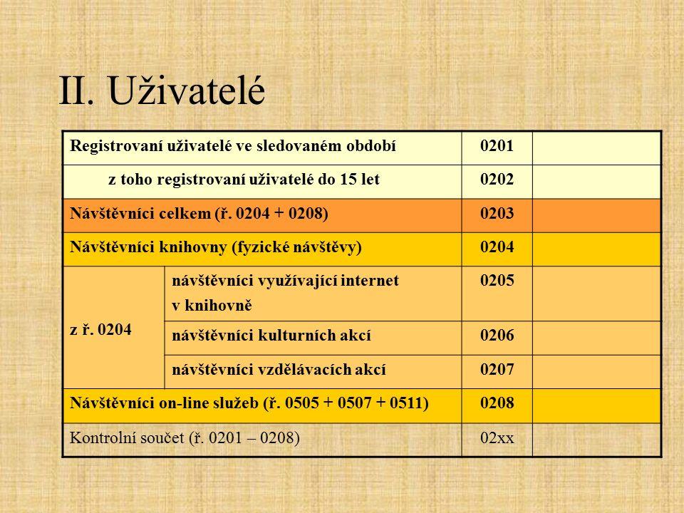 II. Uživatelé Registrovaní uživatelé ve sledovaném období0201 z toho registrovaní uživatelé do 15 let0202 Návštěvníci celkem (ř. 0204 + 0208)0203 Návš