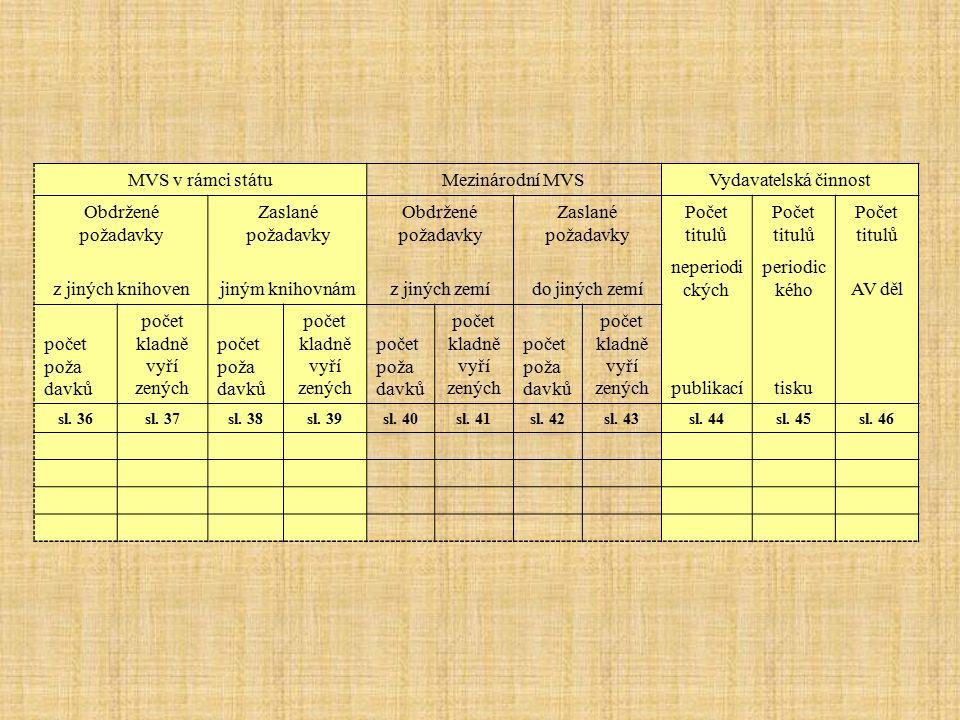 MVS v rámci státuMezinárodní MVSVydavatelská činnost Obdržené požadavky Zaslané požadavky Obdržené požadavky Zaslané požadavky Počet titulů z jiných knihovenjiným knihovnámz jiných zemído jiných zemí neperiodi ckých periodic kéhoAV děl počet poža davků počet kladně vyří zených počet poža davků počet kladně vyří zených počet poža davků počet kladně vyří zených počet poža davků počet kladně vyří zenýchpublikacítisku sl.