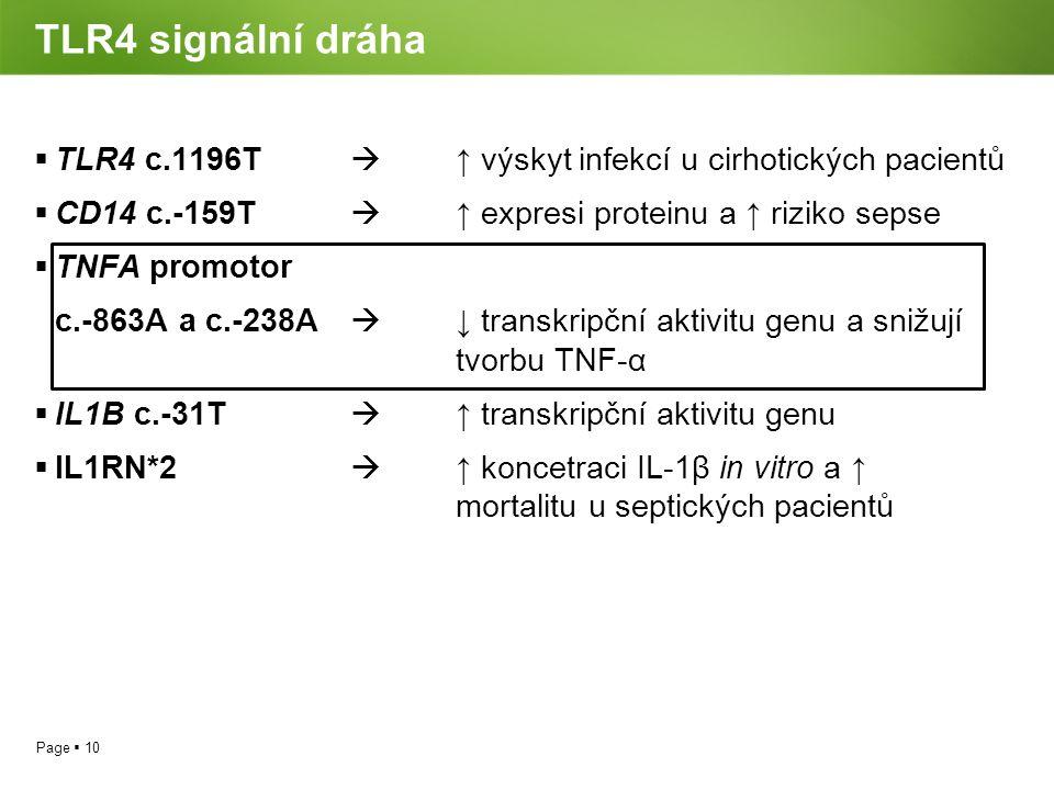 Page  10 TLR4 signální dráha  TLR4 c.1196T  ↑ výskyt infekcí u cirhotických pacientů  CD14 c.-159T  ↑ expresi proteinu a ↑ riziko sepse  TNFA pr