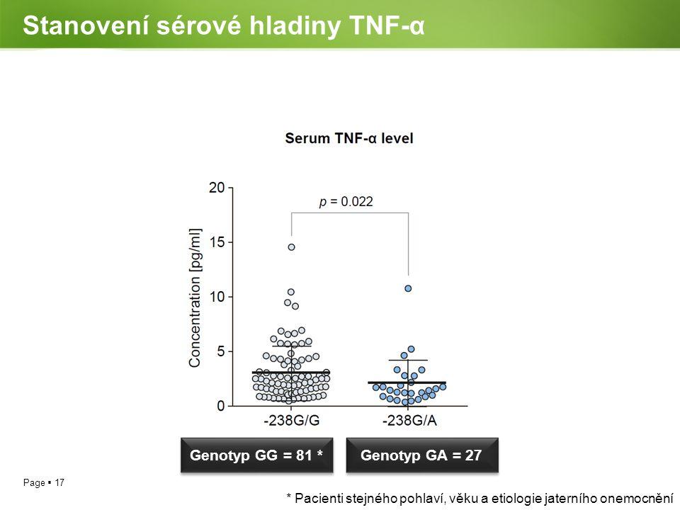 Page  17 Stanovení sérové hladiny TNF-α * Pacienti stejného pohlaví, věku a etiologie jaterního onemocnění Genotyp GA = 27 Genotyp GG = 81 *
