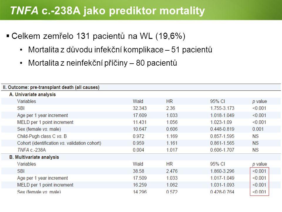 Page  19 TNFA c.-238A jako prediktor mortality  Celkem zemřelo 131 pacientů na WL (19,6%) Mortalita z důvodu infekční komplikace – 51 pacientů Morta