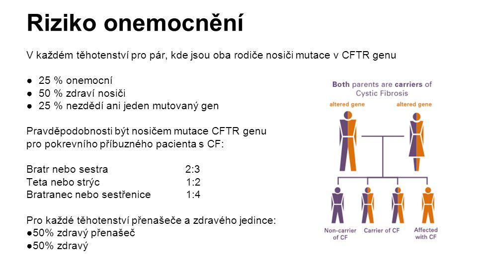 Riziko onemocnění V každém těhotenství pro pár, kde jsou oba rodiče nosiči mutace v CFTR genu ● 25 % onemocní ● 50 % zdraví nosiči ● 25 % nezdědí ani jeden mutovaný gen Pravděpodobnosti být nosičem mutace CFTR genu pro pokrevního příbuzného pacienta s CF: Bratr nebo sestra 2:3 Teta nebo strýc 1:2 Bratranec nebo sestřenice 1:4 Pro každé těhotenství přenašeče a zdravého jedince: ●50% zdravý přenašeč ●50% zdravý