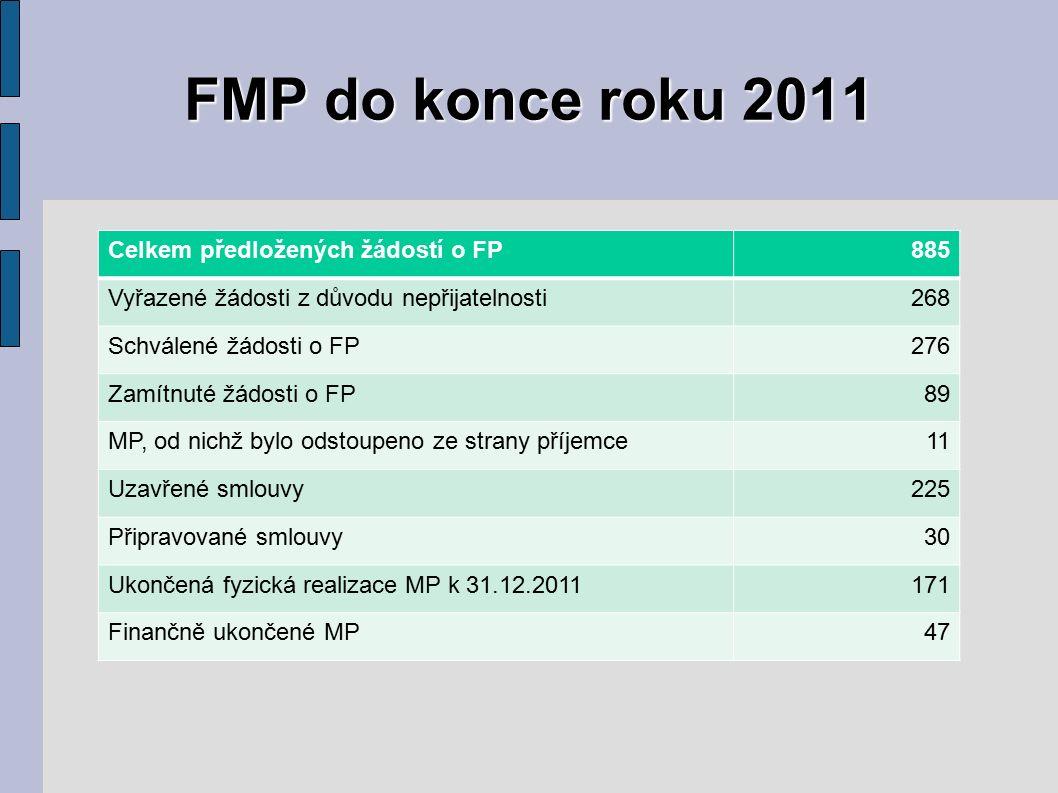 FMP do konce roku 2011 Celkem předložených žádostí o FP885 Vyřazené žádosti z důvodu nepřijatelnosti268 Schválené žádosti o FP276 Zamítnuté žádosti o FP89 MP, od nichž bylo odstoupeno ze strany příjemce11 Uzavřené smlouvy225 Připravované smlouvy30 Ukončená fyzická realizace MP k 31.12.2011171 Finančně ukončené MP47