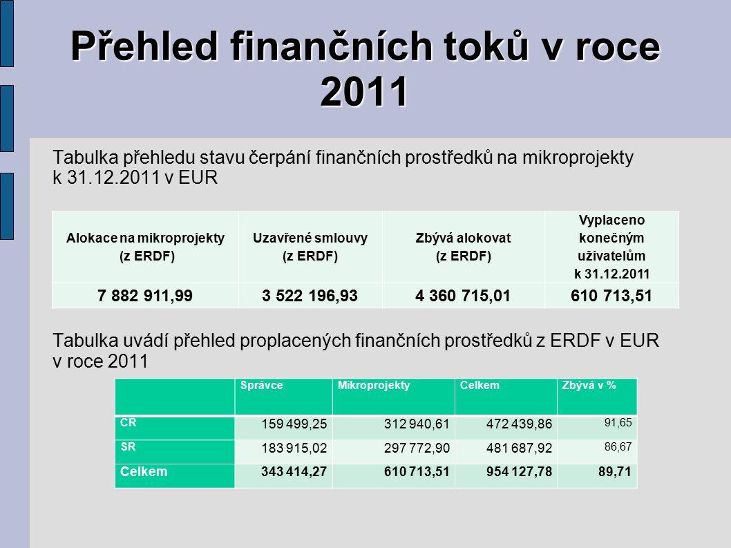 Přehled finančních toků v roce 2011 Tabulka přehledu stavu čerpání finančních prostředků na mikroprojekty k 31.12.2011 v EUR Tabulka uvádí přehled proplacených finančních prostředků z ERDF v EUR v roce 2011 Alokace na mikroprojekty (z ERDF) Uzavřené smlouvy (z ERDF) Zbývá alokovat (z ERDF) Vyplaceno konečným uživatelům k 31.12.2011 7 882 911,993 522 196,934 360 715,01610 713,51 SprávceMikroprojektyCelkemZbývá v % ČR 159 499,25312 940,61472 439,86 91,65 SR 183 915,02297 772,90481 687,92 86,67 Celkem343 414,27610 713,51954 127,7889,71