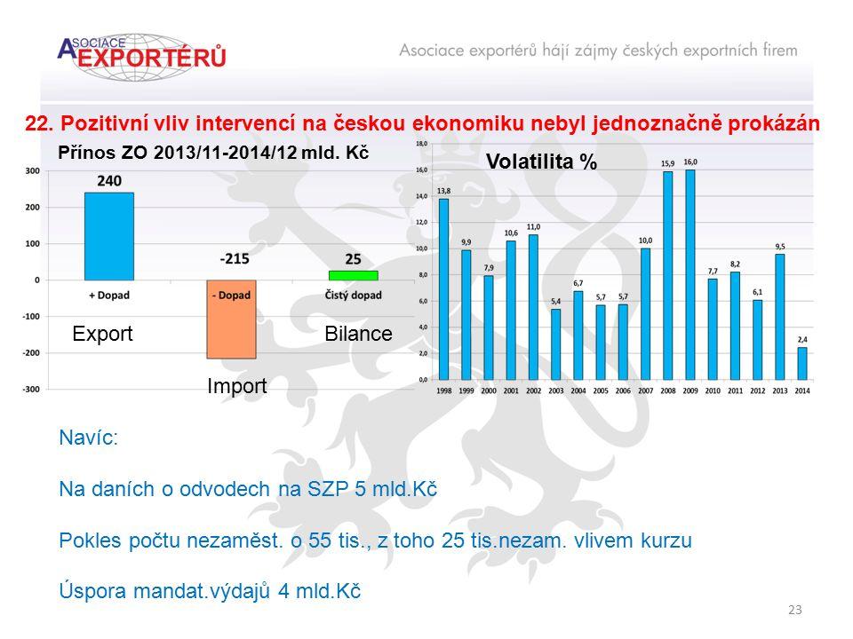 23 22. Pozitivní vliv intervencí na českou ekonomiku nebyl jednoznačně prokázán Volatilita % Navíc: Na daních o odvodech na SZP 5 mld.Kč Pokles počtu