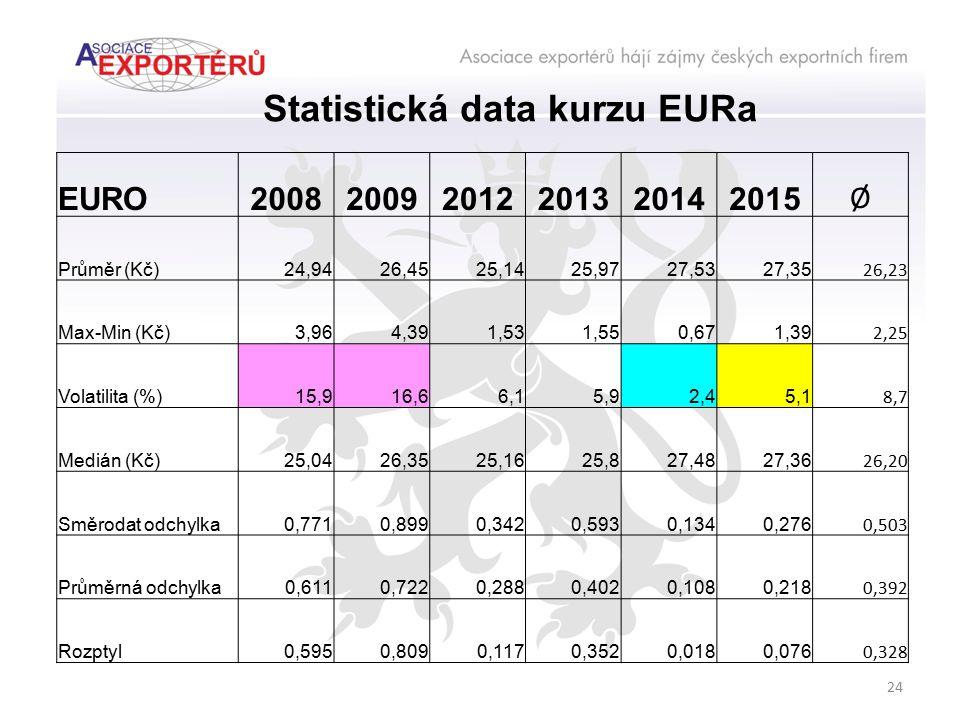 24 Statistická data kurzu EURa EURO200820092012201320142015 Ø Průměr (Kč)24,9426,4525,1425,9727,5327,35 26,23 Max-Min (Kč)3,964,391,531,550,671,39 2,2