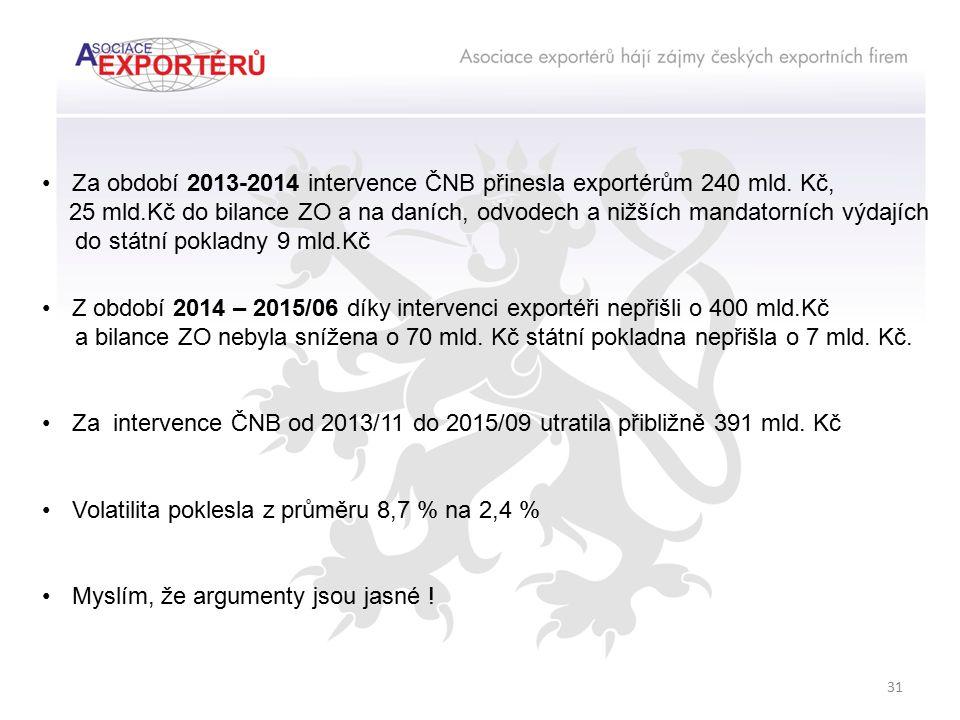 31 Za období 2013-2014 intervence ČNB přinesla exportérům 240 mld. Kč, 25 mld.Kč do bilance ZO a na daních, odvodech a nižších mandatorních výdajích d