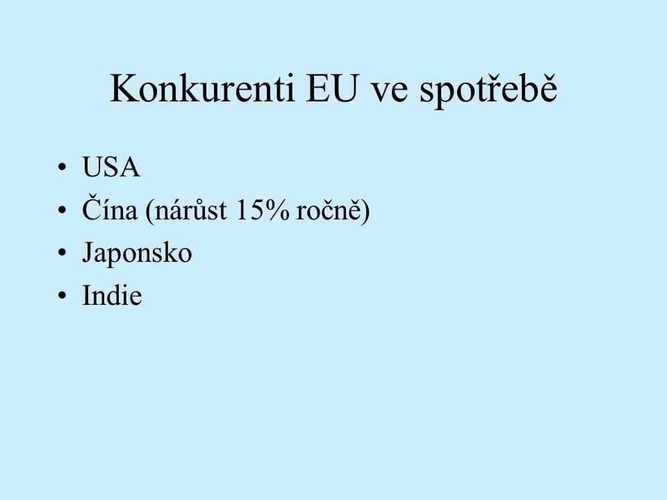 Konkurenti EU ve spotřebě USA Čína (nárůst 15% ročně) Japonsko Indie