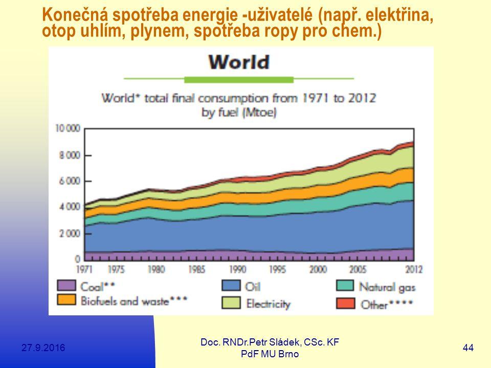 27.9.2016 Doc. RNDr.Petr Sládek, CSc. KF PdF MU Brno 44 Konečná spotřeba energie -uživatelé (např. elektřina, otop uhlím, plynem, spotřeba ropy pro ch