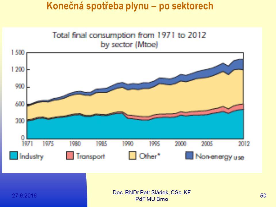 27.9.2016 Doc. RNDr.Petr Sládek, CSc. KF PdF MU Brno 50 Konečná spotřeba plynu – po sektorech