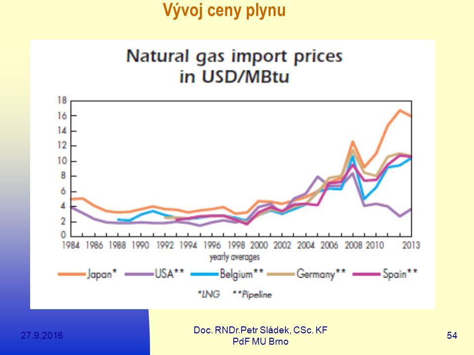 27.9.2016 Doc. RNDr.Petr Sládek, CSc. KF PdF MU Brno 54 Vývoj ceny plynu